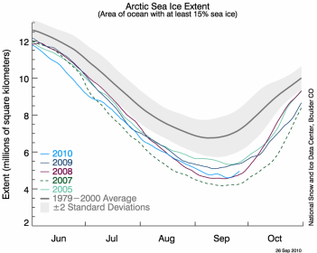 Northern Hemisphere Sea Ice Extent plot