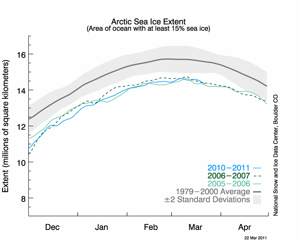March 2011 Arctic Sea ice