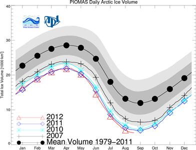 August's PIOMAS Arctic Ice Anomaly