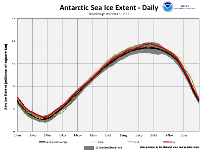 2012 Daily Antarctic Sea Ice Extent