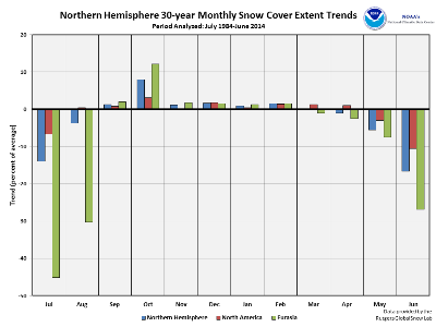 Monthly NH Snow Cover Trends