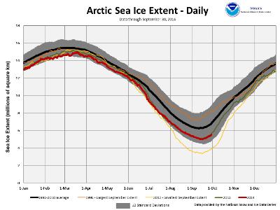 September's Northern Hemisphere Sea Ice extent