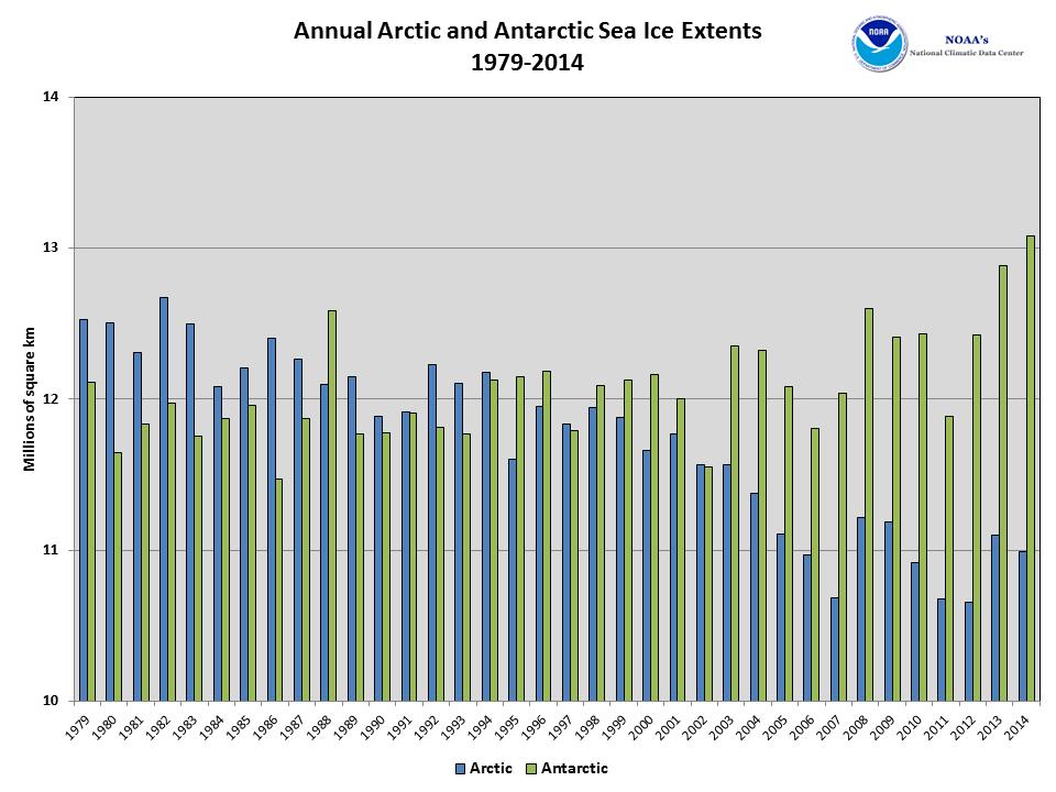 2014 Daily Antarctic Sea Ice Extent