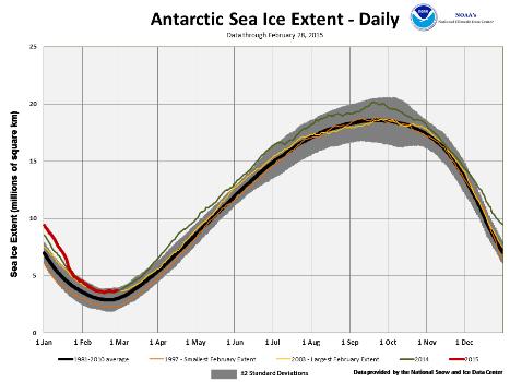 February's Southern Hemisphere Sea Ice extent