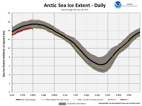 February's Northern Hemisphere Sea Ice extent