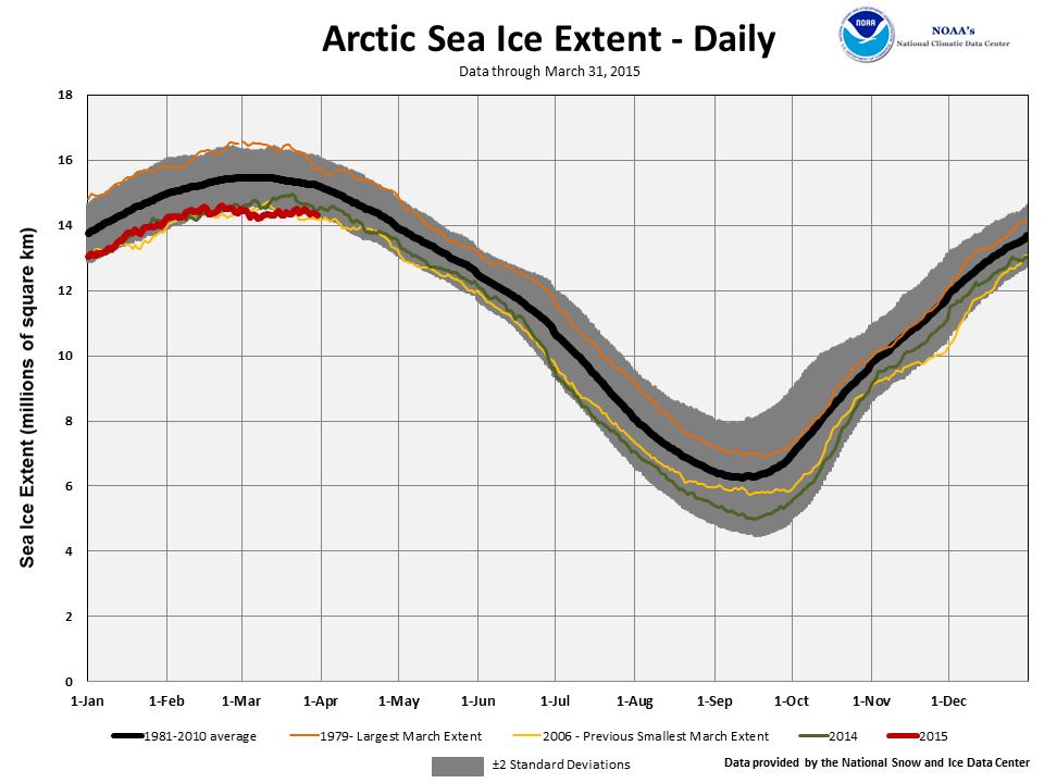 March's Northern Hemisphere Sea Ice extent