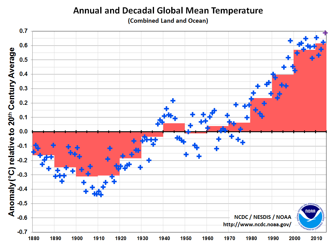 http://www1.ncdc.noaa.gov/pub/data/cmb/images/global/2014/ann/timeseries/decadal-avgs.png