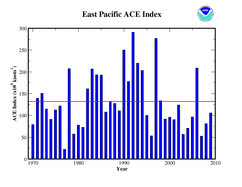 2009 East Pacific ACE Index