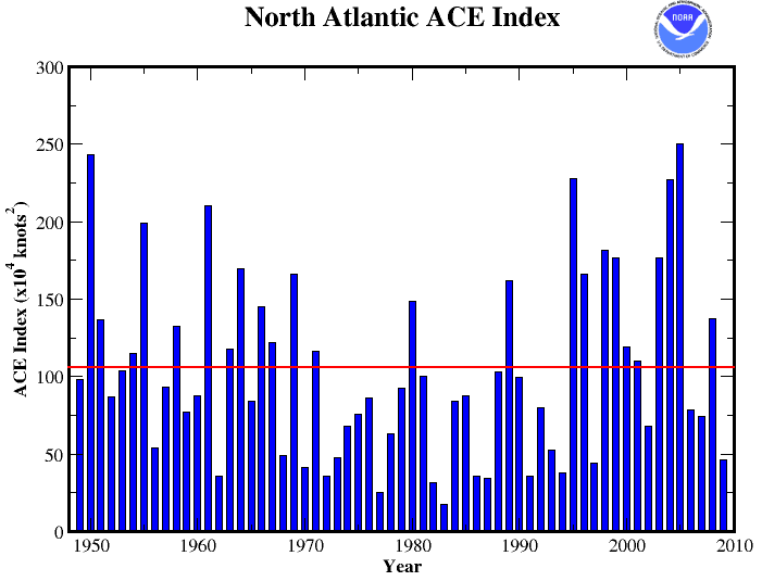 2009 Atlantic ACE Index