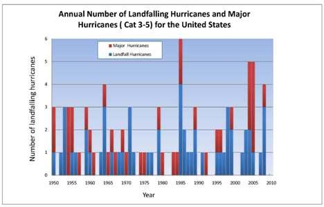 U.S> Landfalling Hurricanes