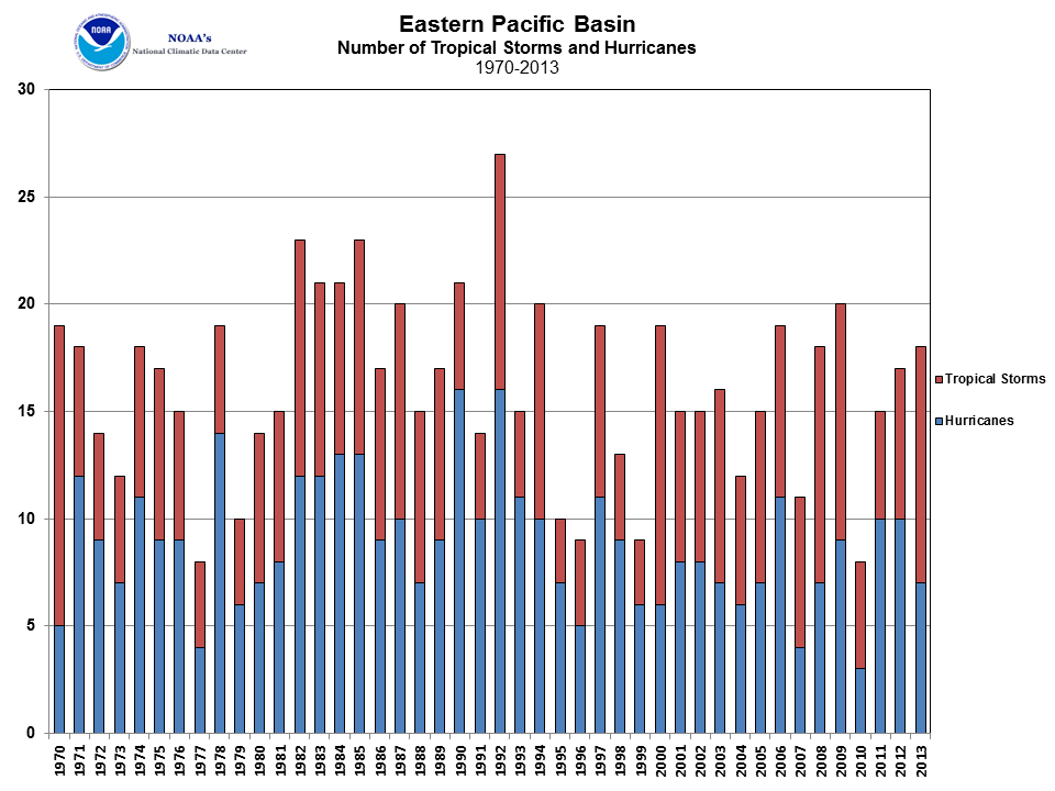 East Pacific Tropical Cyclone Count 1970-2013