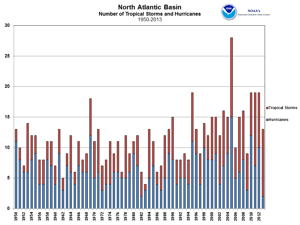 North Atlantic Tropical Cyclone Count 1950-2013
