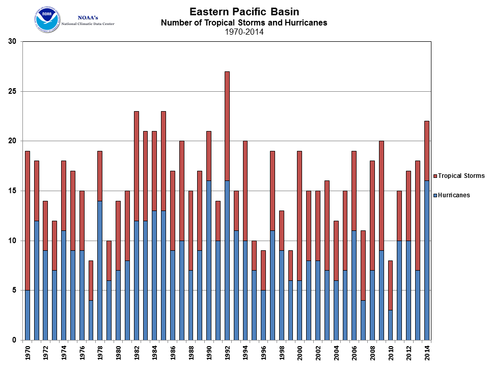 East Pacific Tropical Cyclone Count 1970-2014