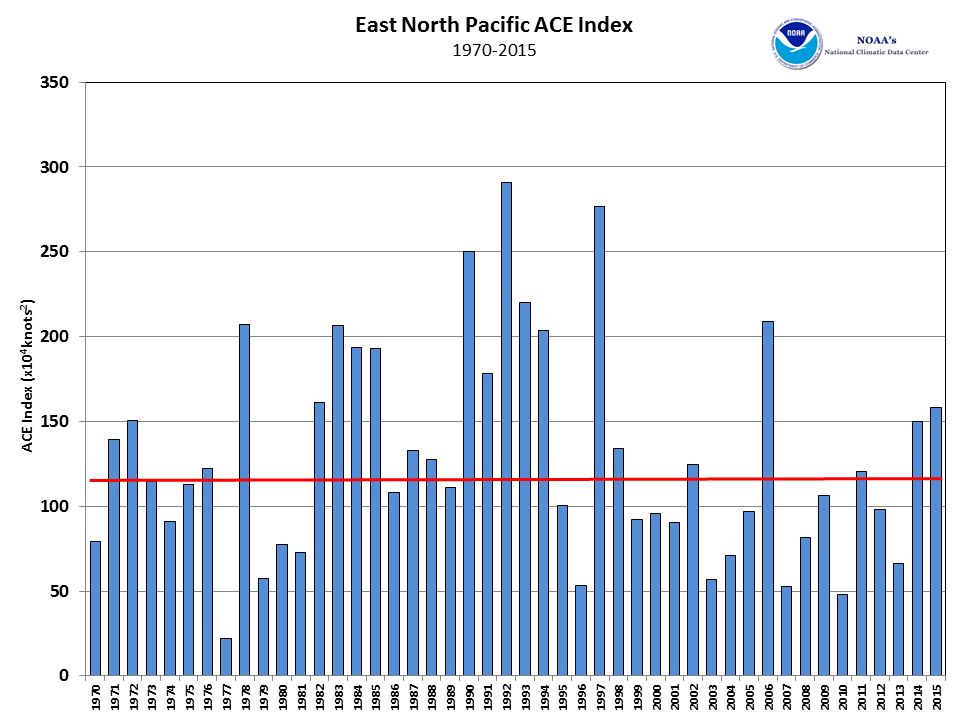 2015 East Pacific Tropical ACE