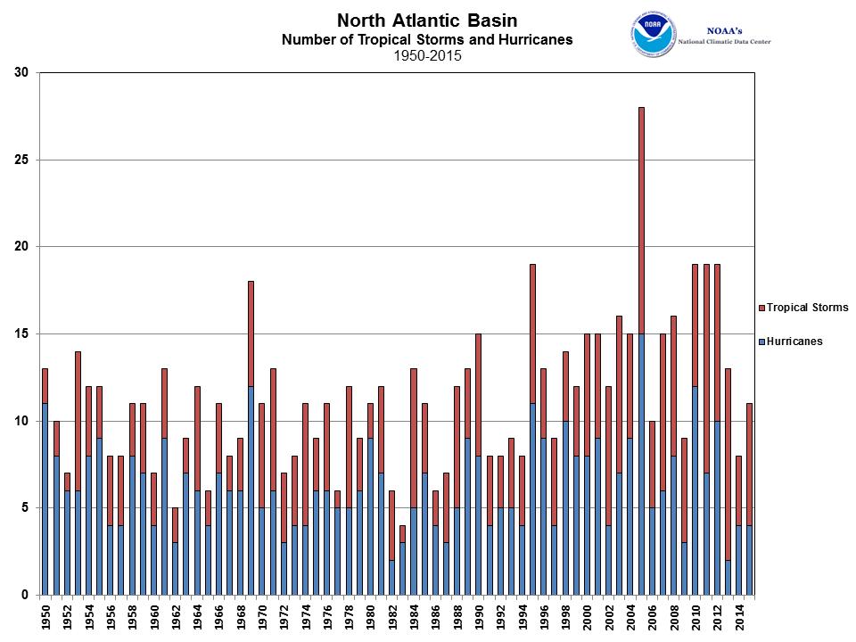 North Atlantic Tropical Cyclone Count 1950-2015