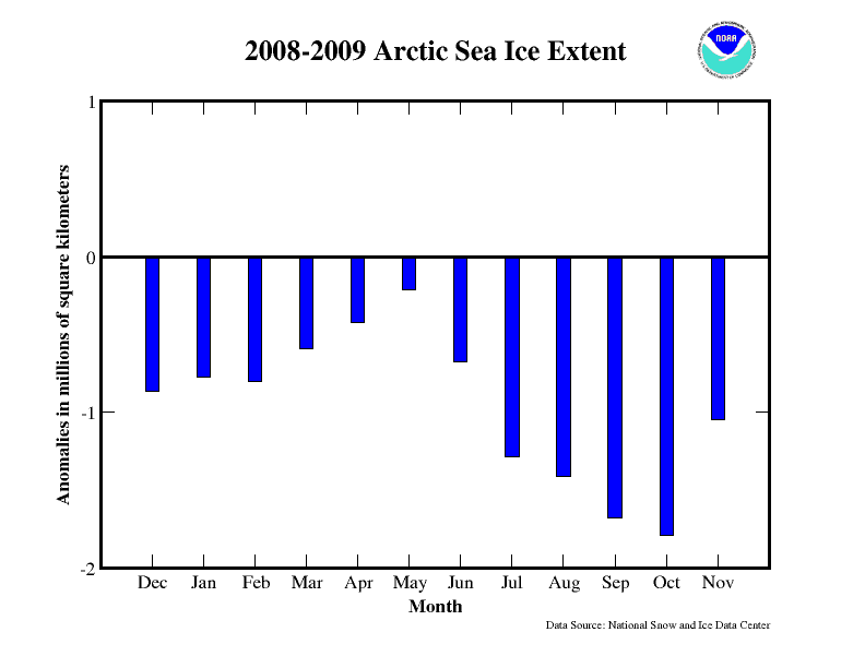 2008-2009 Arctic Sea Ice Extent