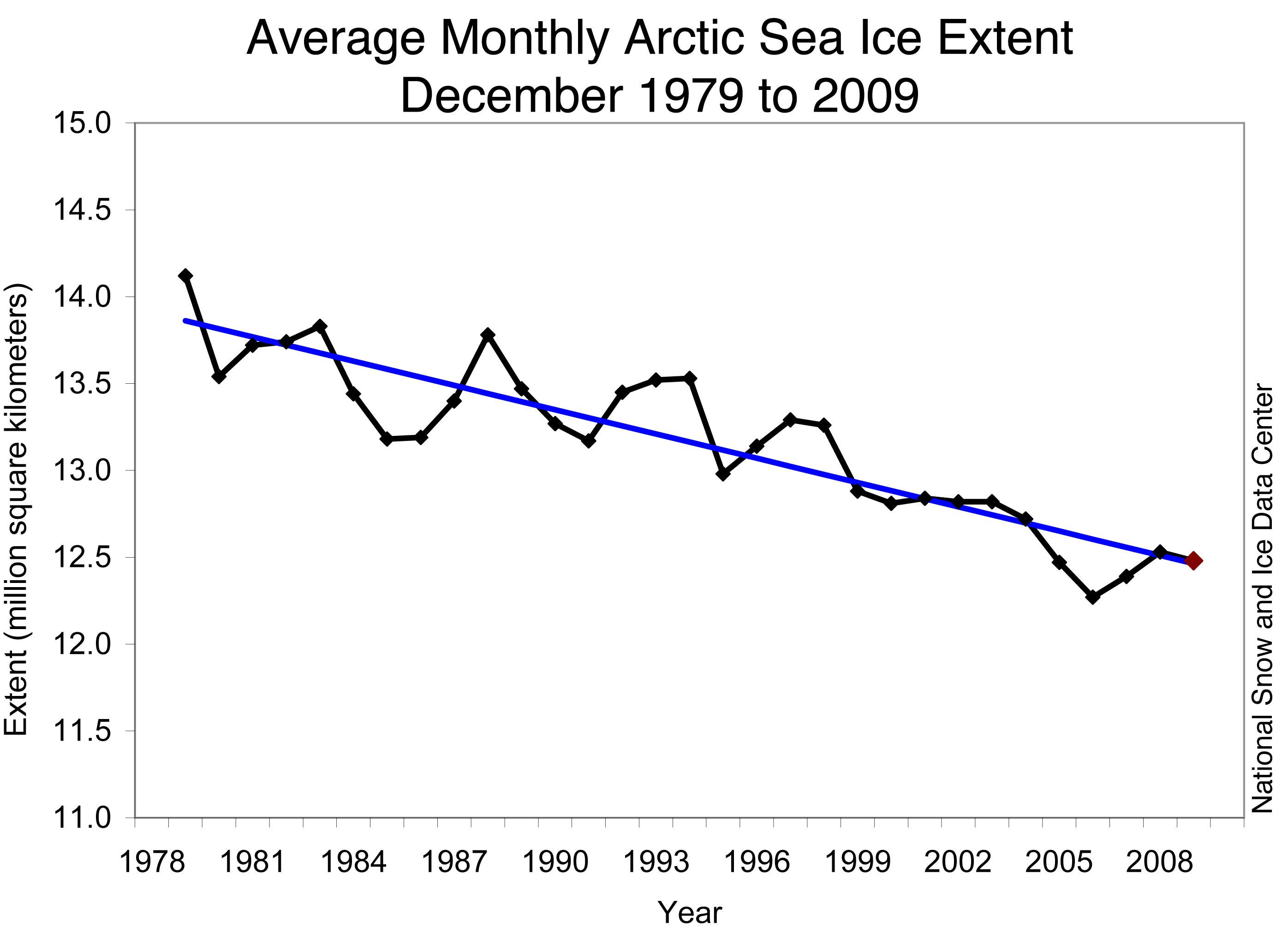 December Sea Ice Extent