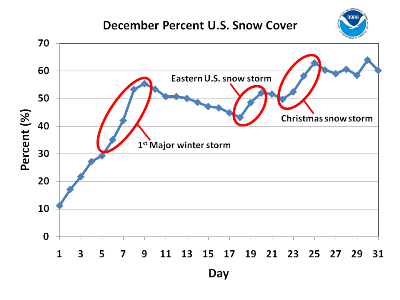 US Percent Snow Cover for December 2009