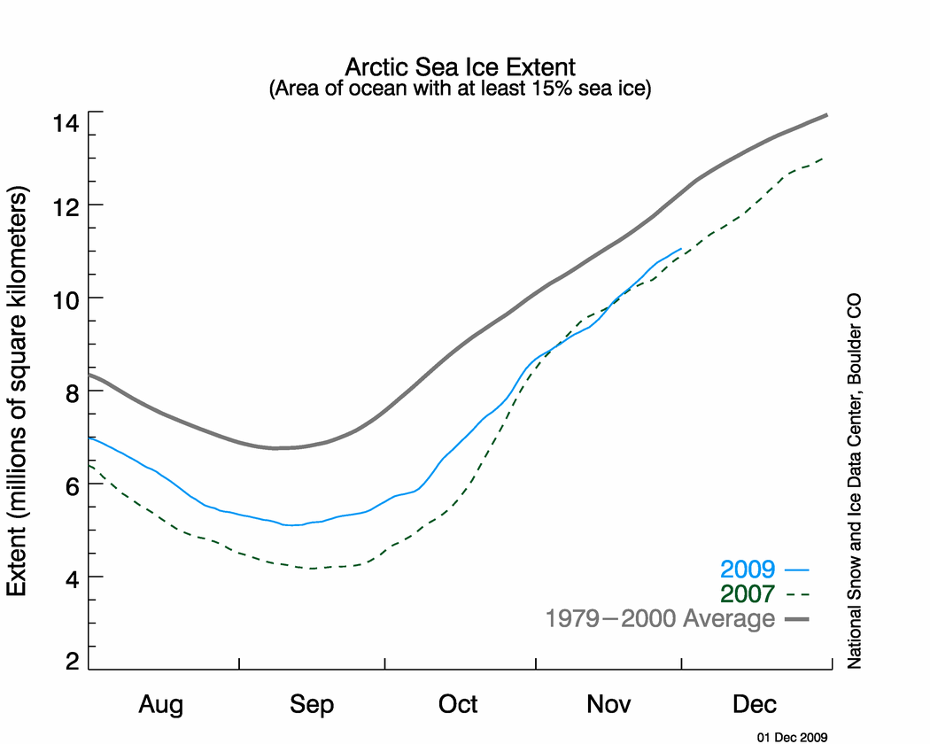 November Sea Ice Extent