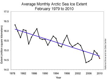 February Sea Ice Extent
