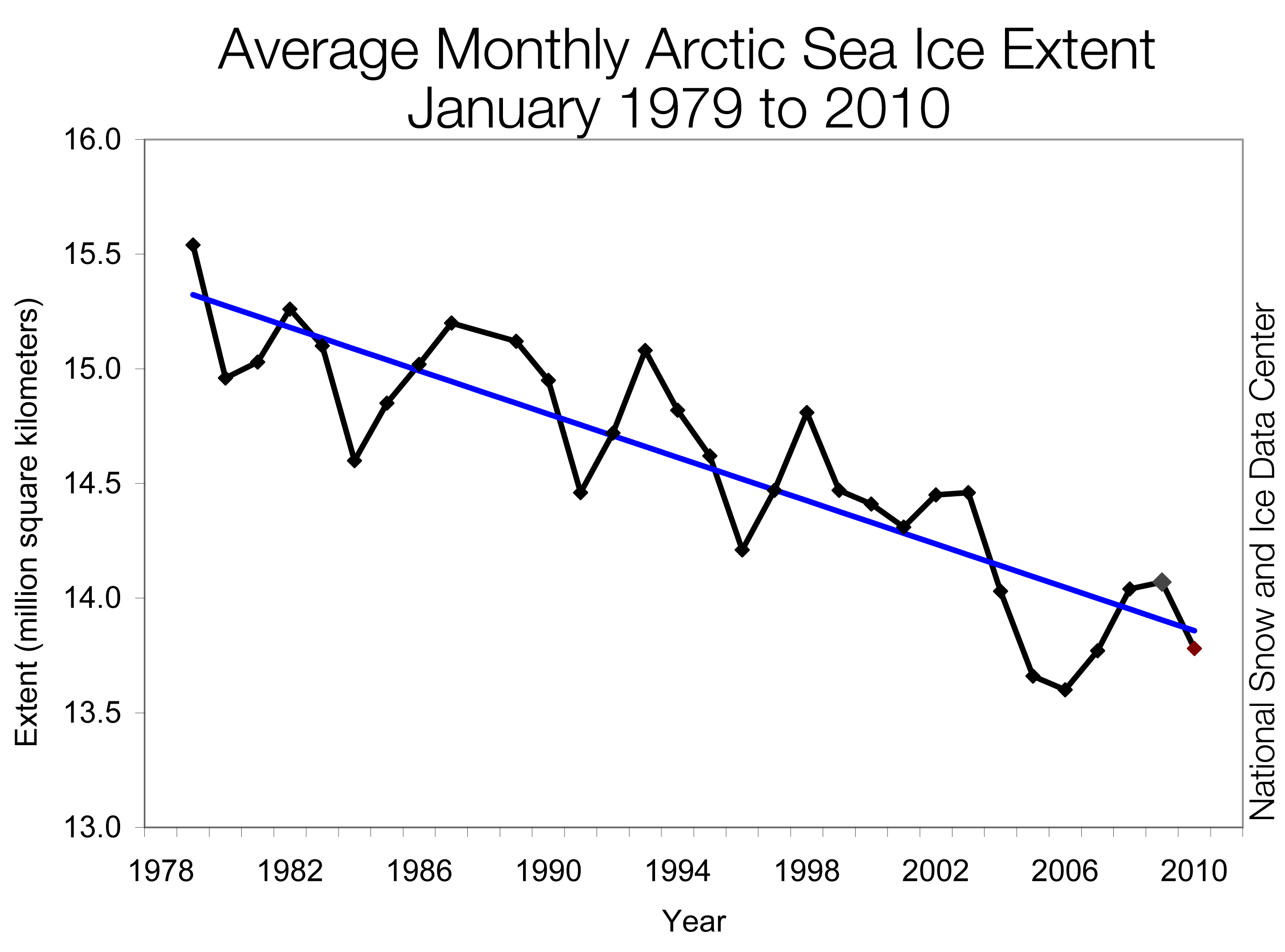 January Sea Ice Extent