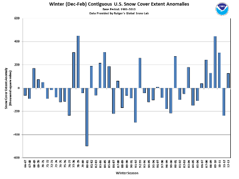 US Winter snow extent anomalies