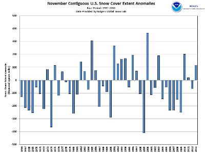 Northern hemisphere snow cover anomalies