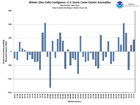 US Winter snow extent anomalies