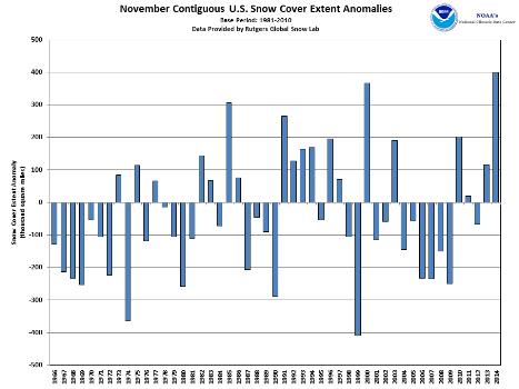 Northern hemisphere snow cover anomalies