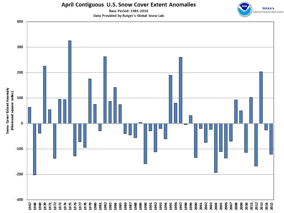 CONUS snow cover anomalies