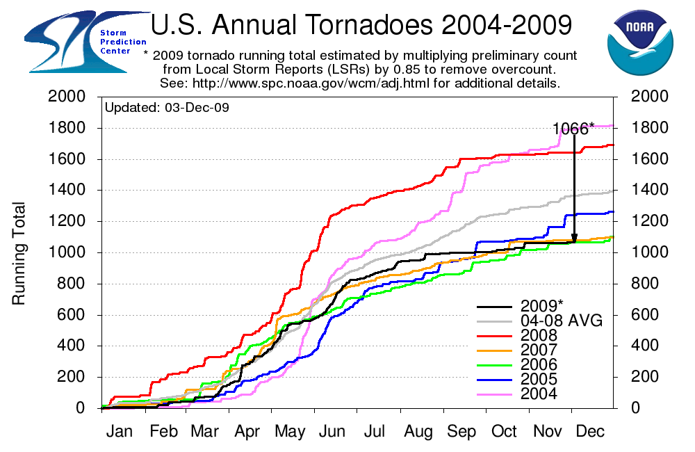 2009 Tornado Trend
