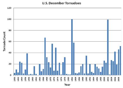 December Tornado Count 2000-2009