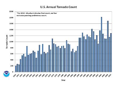 Annual Tornado Count 1950-2010