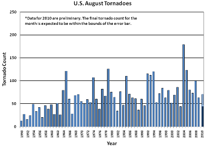 August Tornado Count 1950-2010