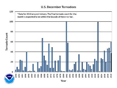 December Tornado Count 1950-2010
