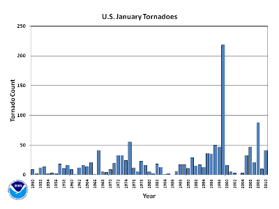 January Tornado Count 1950-2010