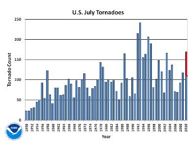 july Tornado Count 1950-2010