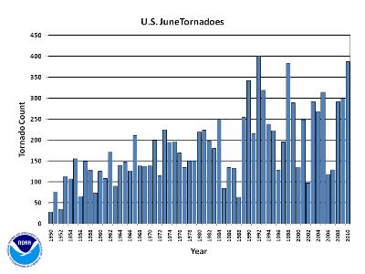 june Tornado Count 1950-2010