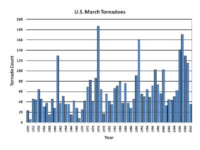 March Tornado Count 1950-2010