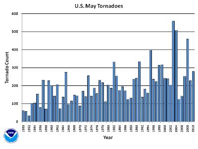 May Tornado Count 1950-2010