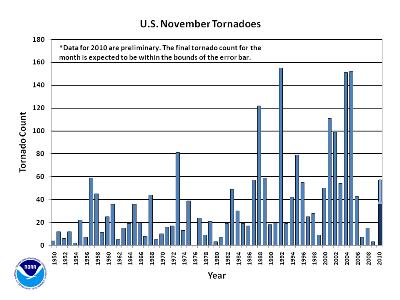 November Tornado Count 1950-2010