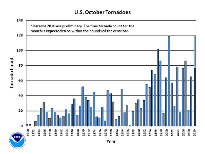 October Tornado Count 1950-2010