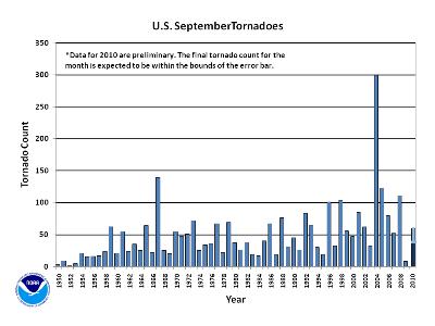 September Tornado Count 1950-2010