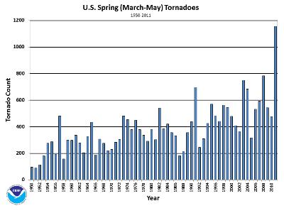 Spring Tornado Counts