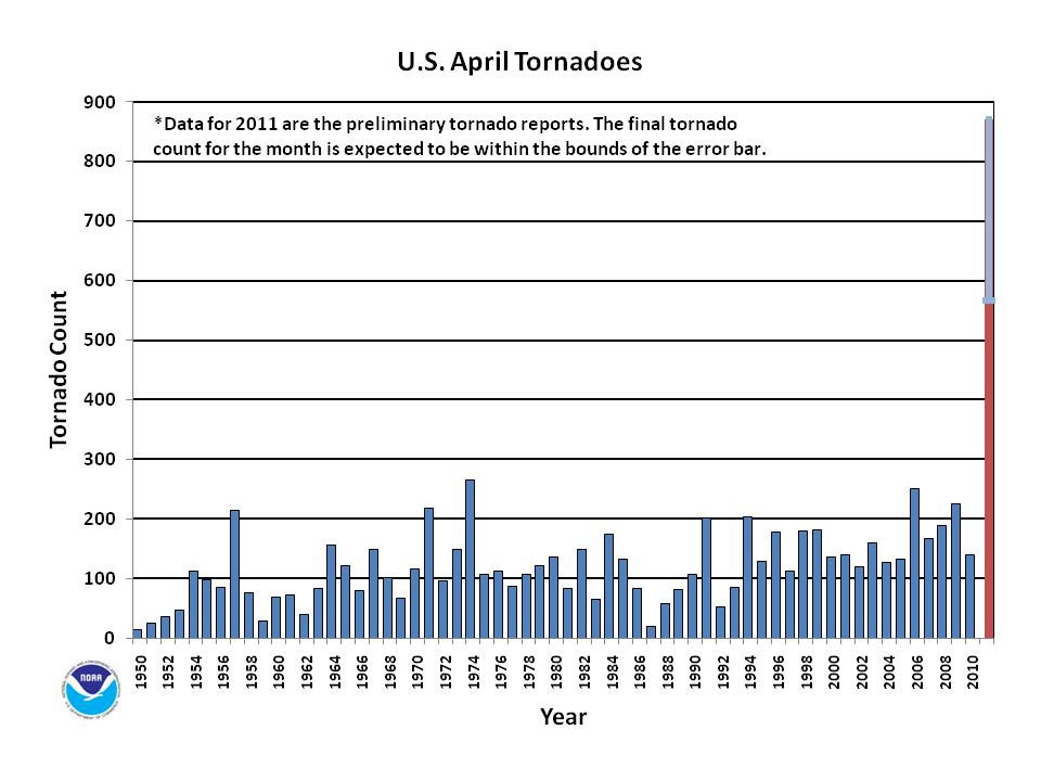 U.S. Preliminary Tornado Reports - April 2011