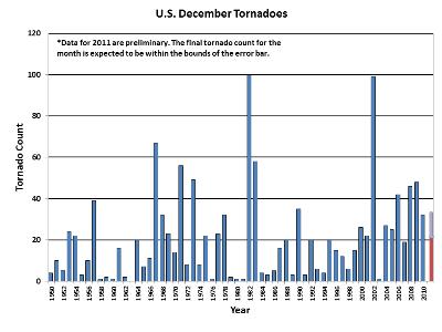 December Tornado Count 1950-2011