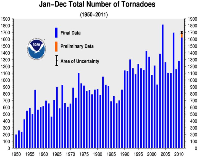 Annual Tornado Count 1950-2011