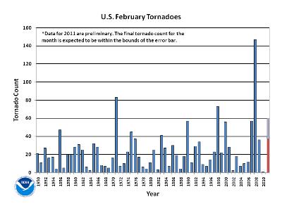 February Tornado Count 1950-2011
