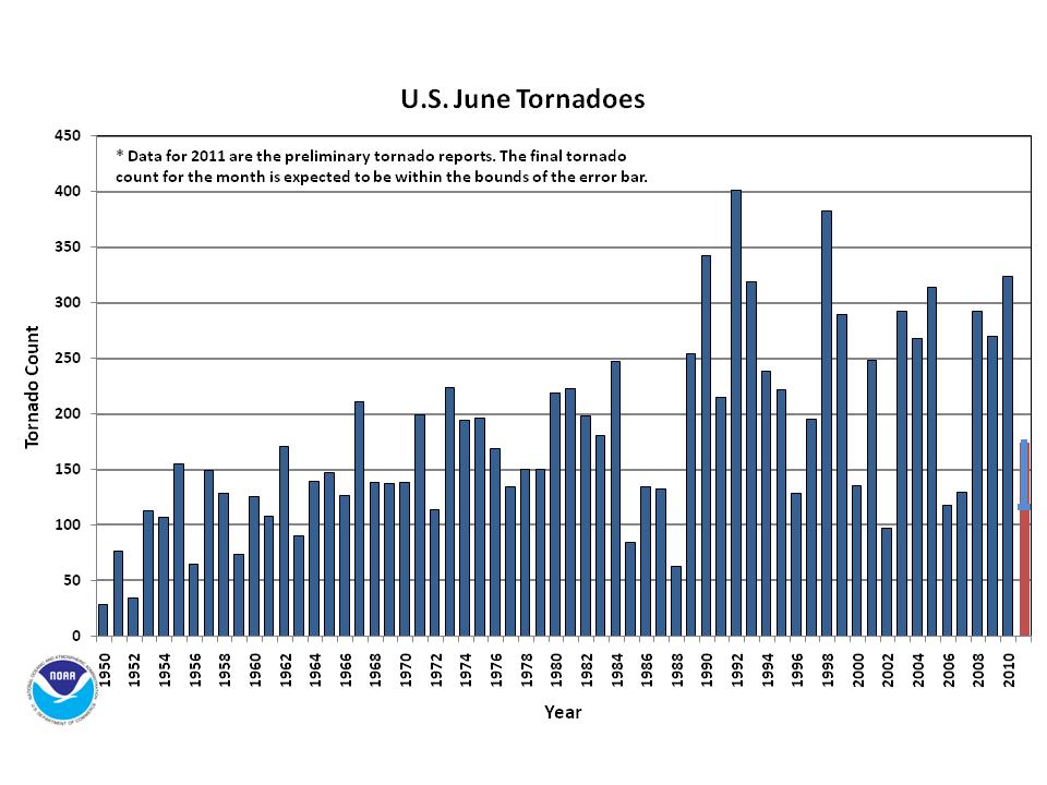 June Tornado Count 1950-2011