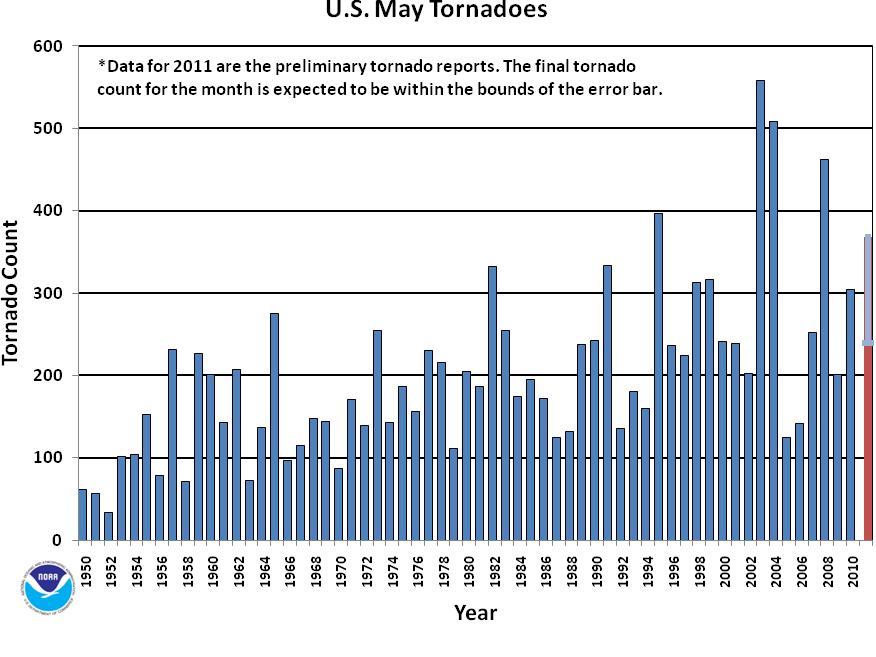 May Tornado Count 1950-2011